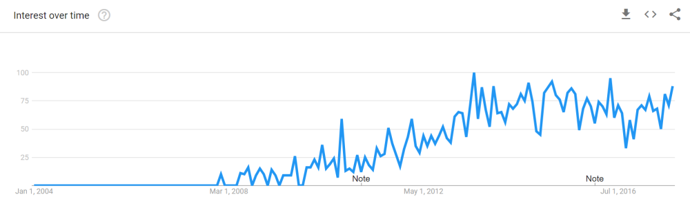 google trends for the word beer cicerone